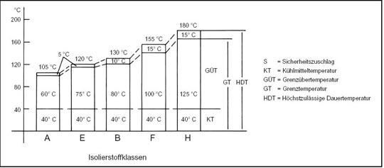 Grundlagen Elektromotoren und deren Schaltung: Teil VI