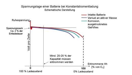 Beste Schematische Darstellung Eines Batterie Und Glühlampenkreises ...