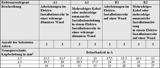 Hinweise zur querschnittsbemessung von leitungen und for Din 18202 tabelle 3